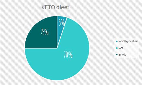 hoeveel koolhydraten bij keto dieet